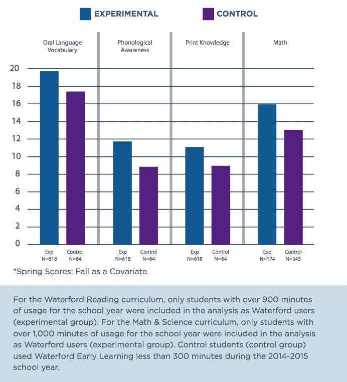 hillsborough usage chart