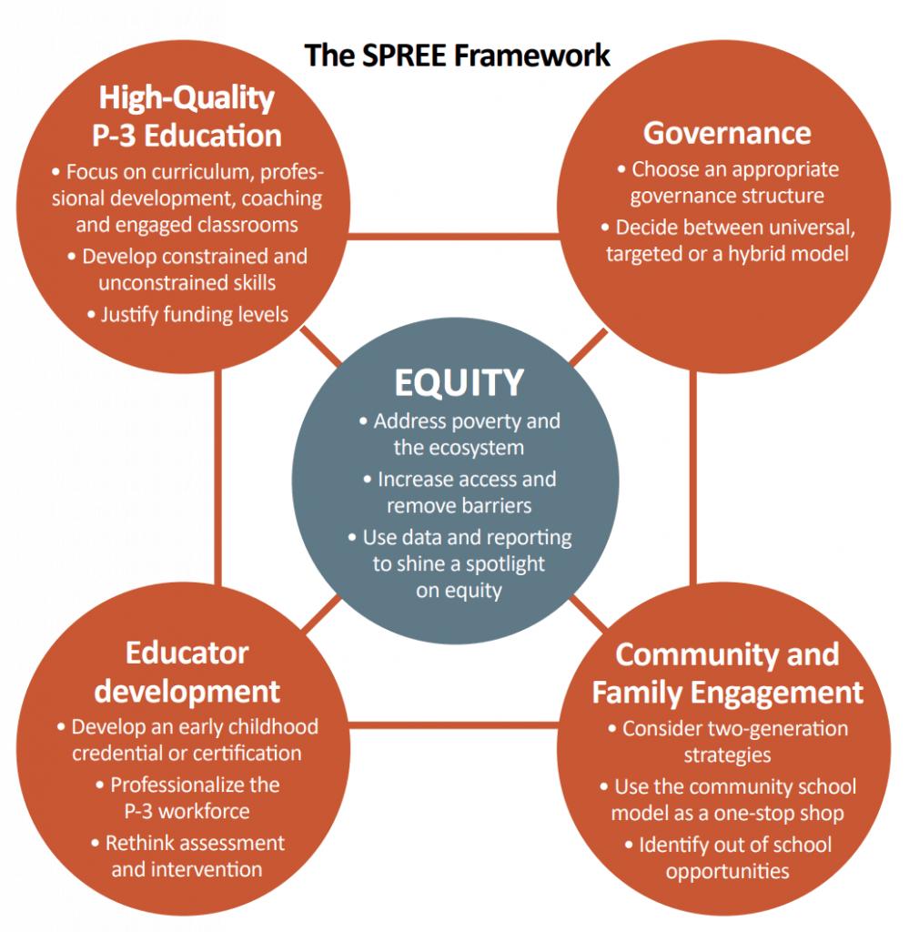 SPREE Framework
